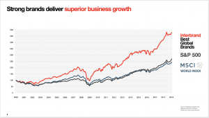 Graphic showing business growth