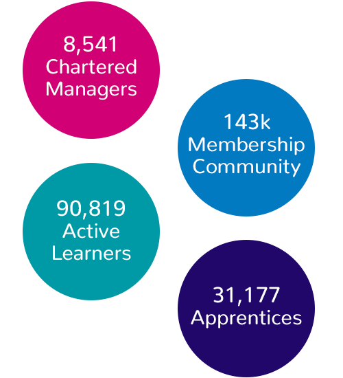 8,541 Chartered Managers; 143k CMI membership community; 90,819 Active learners; 31,177 apprentices