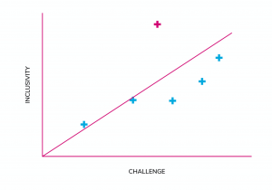 Sample chart plotting 'Inclusivity' against 'Challenge' to find the trendline and thus the positive outliers