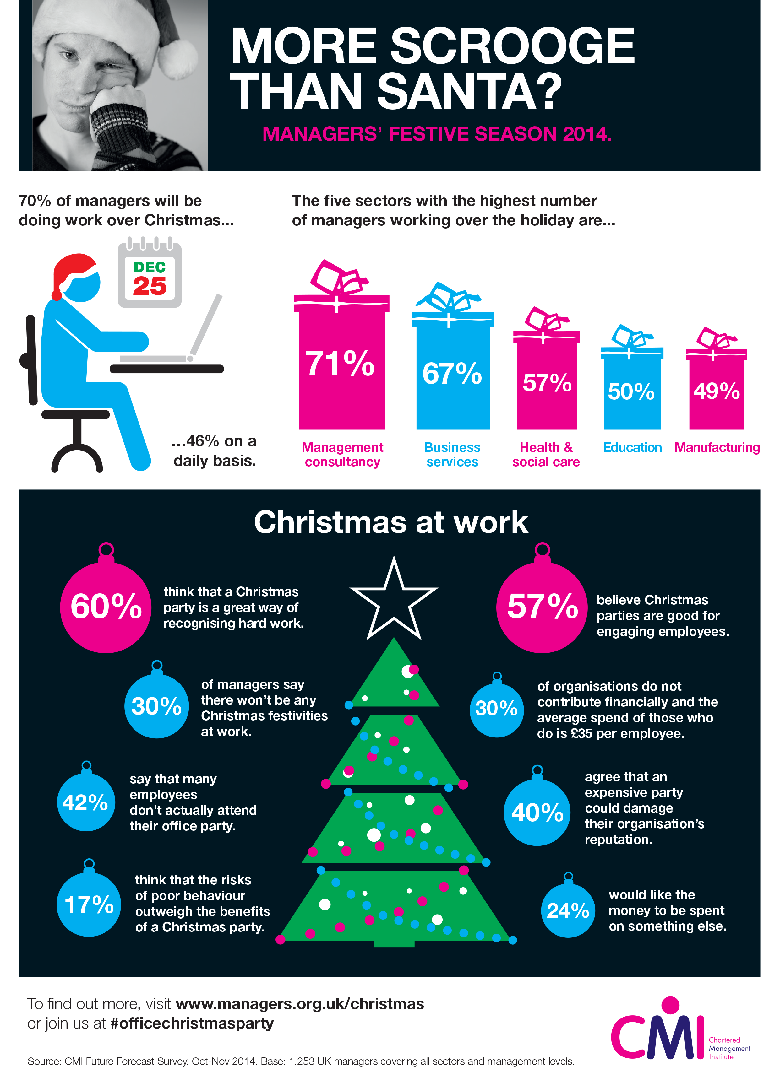 Managers' Future Forecast Christmas Infographic