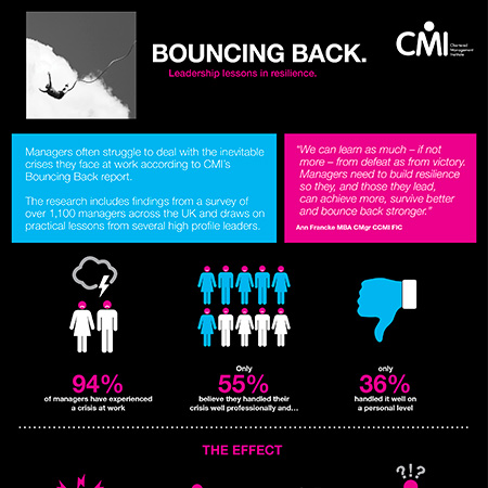 Bouncing Back Infographic