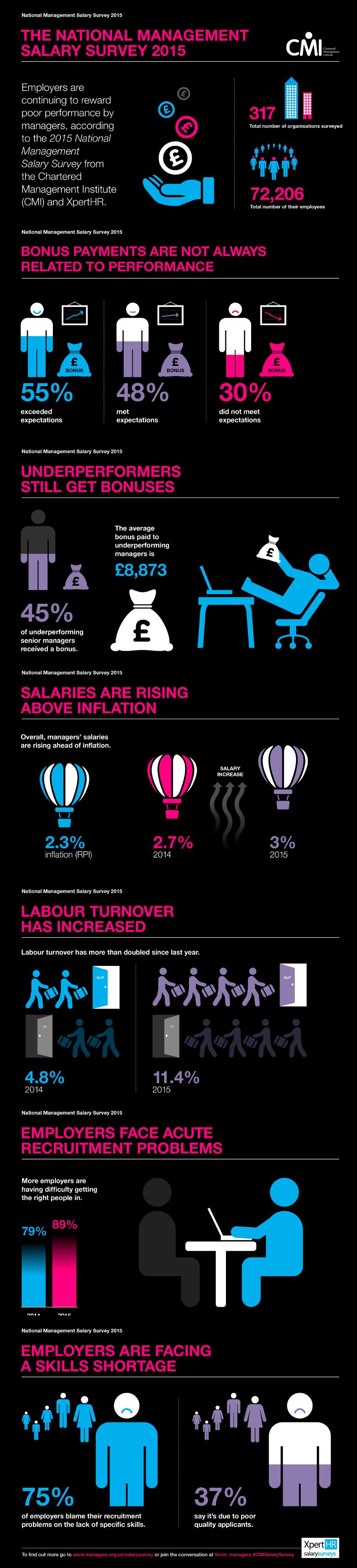 National Management Salary Survey Infographic 2015