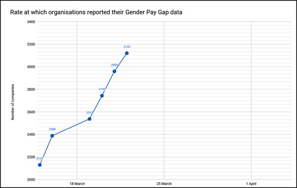 Graph showing the rate at which organisations have reported their gender pay gap