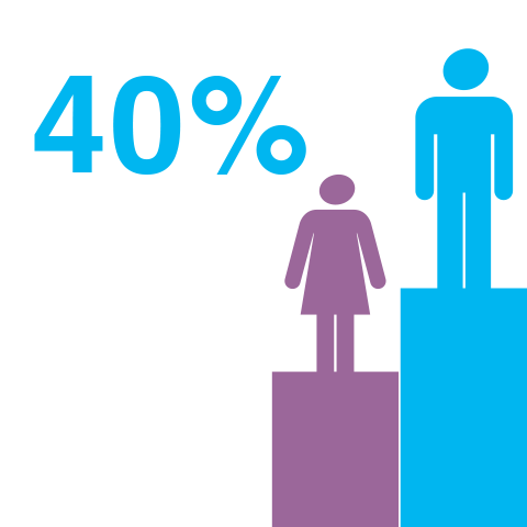 Male managers are 40 percent more likely to be promoted than women in management.