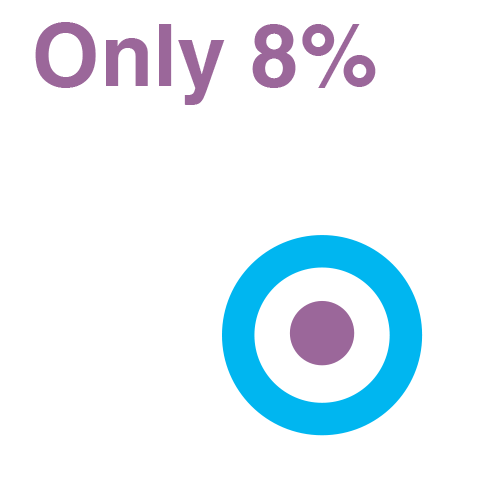 Only 8 percent of managers say that their organisation sets gender diversity targets.